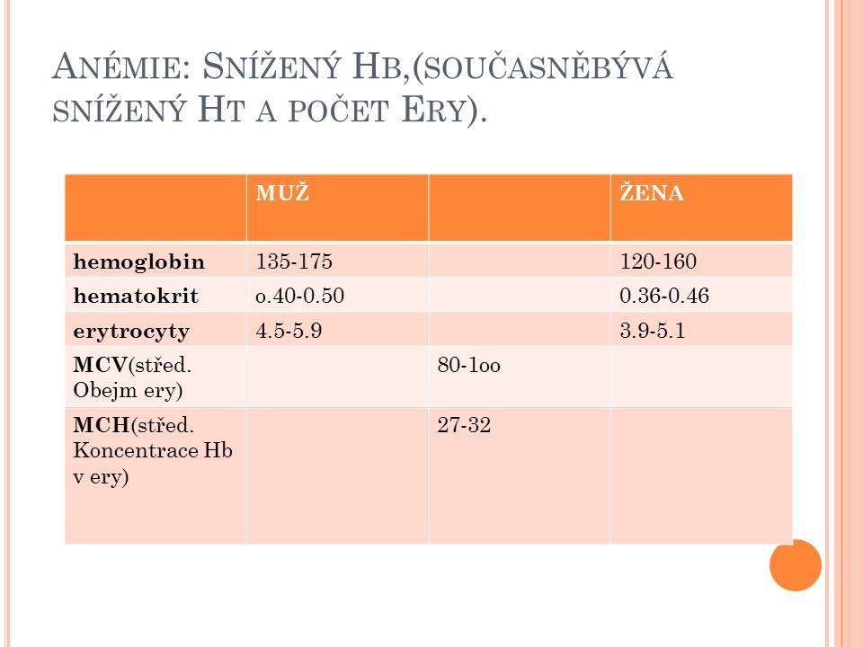 A NÉMIE : S NÍŽENÝ H B,( SOUČASNĚBÝVÁ SNÍŽENÝ H T A POČET E RY ). MUŽŽENA hemoglobin 135-175120-160 hematokrit o.40-0.500.36-0.46 erytrocyty 4.5-5.93.
