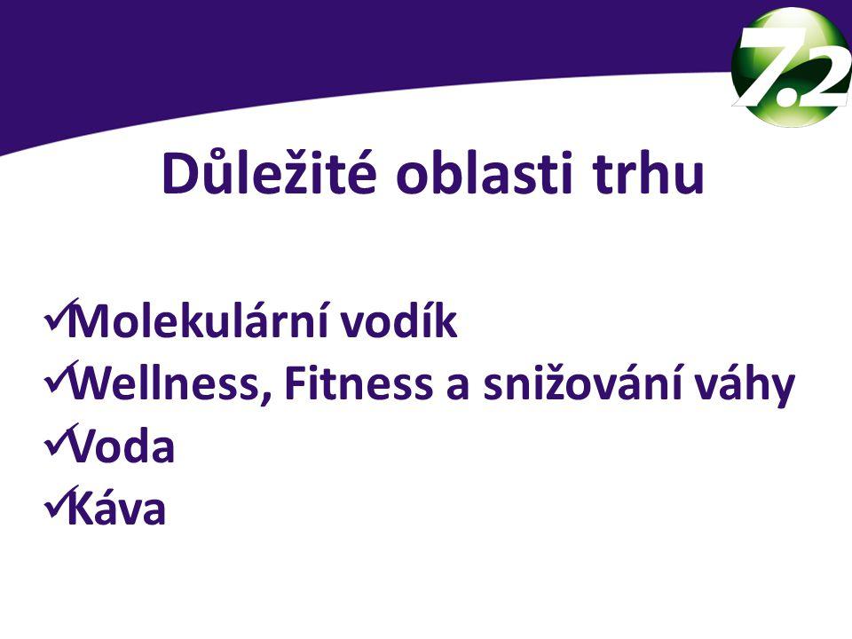 Důležité oblasti trhu Molekulární vodík Wellness, Fitness a snižování váhy Voda Káva