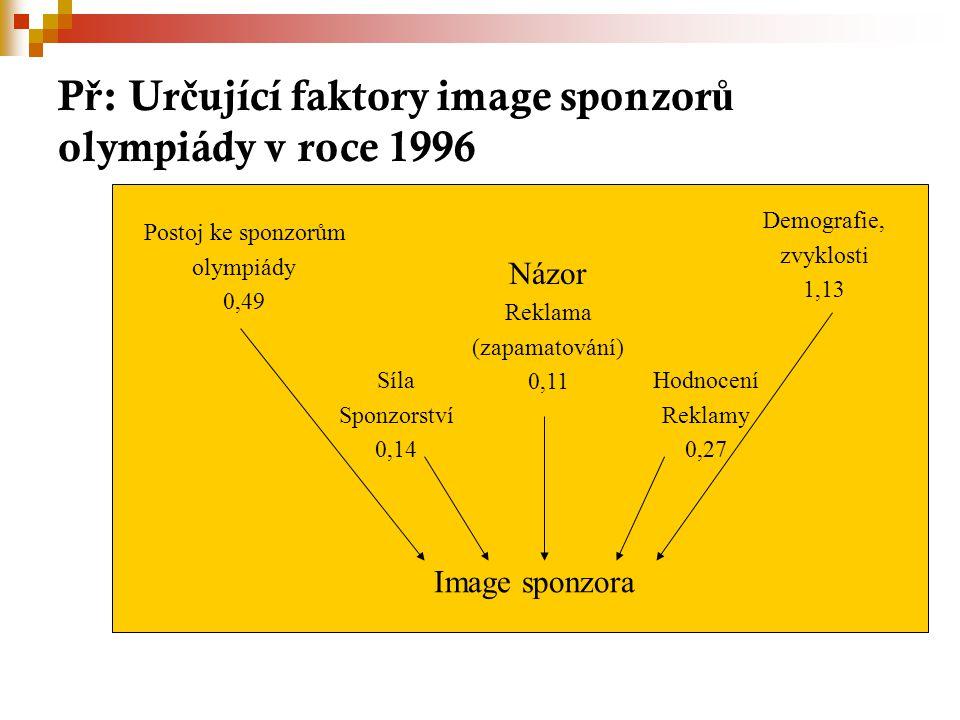 P ř : Ur č ující faktory image sponzor ů olympiády v roce 1996 Postoj ke sponzorům olympiády 0,49 Demografie, zvyklosti 1,13 Názor Reklama (zapamatování) 0,11 Síla Sponzorství 0,14 Hodnocení Reklamy 0,27 Image sponzora
