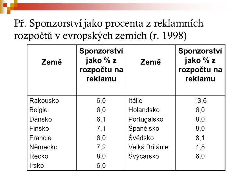 P ř. Sponzorství jako procenta z reklamních rozpo č t ů v evropských zemích (r. 1998) Země Sponzorství jako % z rozpočtu na reklamu Země Sponzorství j