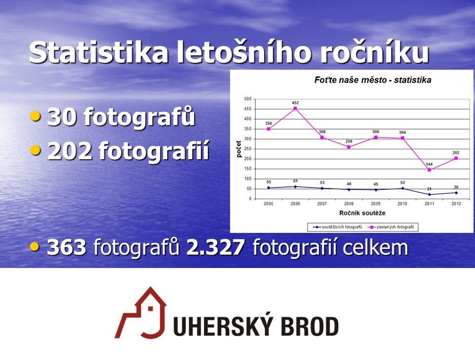 Statistika letošního ročníku 30 fotografů 30 fotografů 202 fotografií 202 fotografií 363 fotografů 2.327 fotografií celkem 363 fotografů 2.327 fotogra