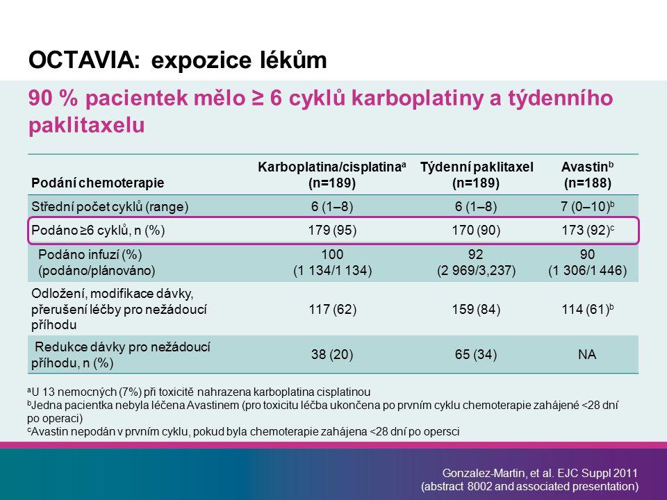 Podání chemoterapie Karboplatina/cisplatina a (n=189) Týdenní paklitaxel (n=189) Avastin b (n=188) Střední počet cyklů (range)6 (1–8) 7 (0–10) b Podáno ≥6 cyklů, n (%)179 (95)170 (90)173 (92) c Podáno infuzí (%) (podáno/plánováno) 100 (1 134/1 134) 92 (2 969/3,237) 90 (1 306/1 446) Odložení, modifikace dávky, přerušení léčby pro nežádoucí příhodu 117 (62)159 (84)114 (61) b Redukce dávky pro nežádoucí příhodu, n (%) 38 (20)65 (34)NA OCTAVIA: expozice lékům 90 % pacientek mělo ≥ 6 cyklů karboplatiny a týdenního paklitaxelu a U 13 nemocných (7%) při toxicitě nahrazena karboplatina cisplatinou b Jedna pacientka nebyla léčena Avastinem (pro toxicitu léčba ukončena po prvním cyklu chemoterapie zahájené <28 dní po operaci) c Avastin nepodán v prvním cyklu, pokud byla chemoterapie zahájena <28 dní po opersci Gonzalez-Martin, et al.