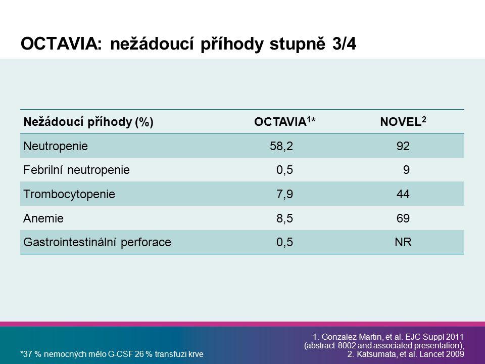 Nežádoucí příhody (%) OCTAVIA 1 *NOVEL 2 Neutropenie58,292 Febrilní neutropenie 0,5 9 Trombocytopenie 7,944 Anemie 8,569 Gastrointestinální perforace 0,5NR *37 % nemocných mělo G-CSF 26 % transfuzi krve 1.