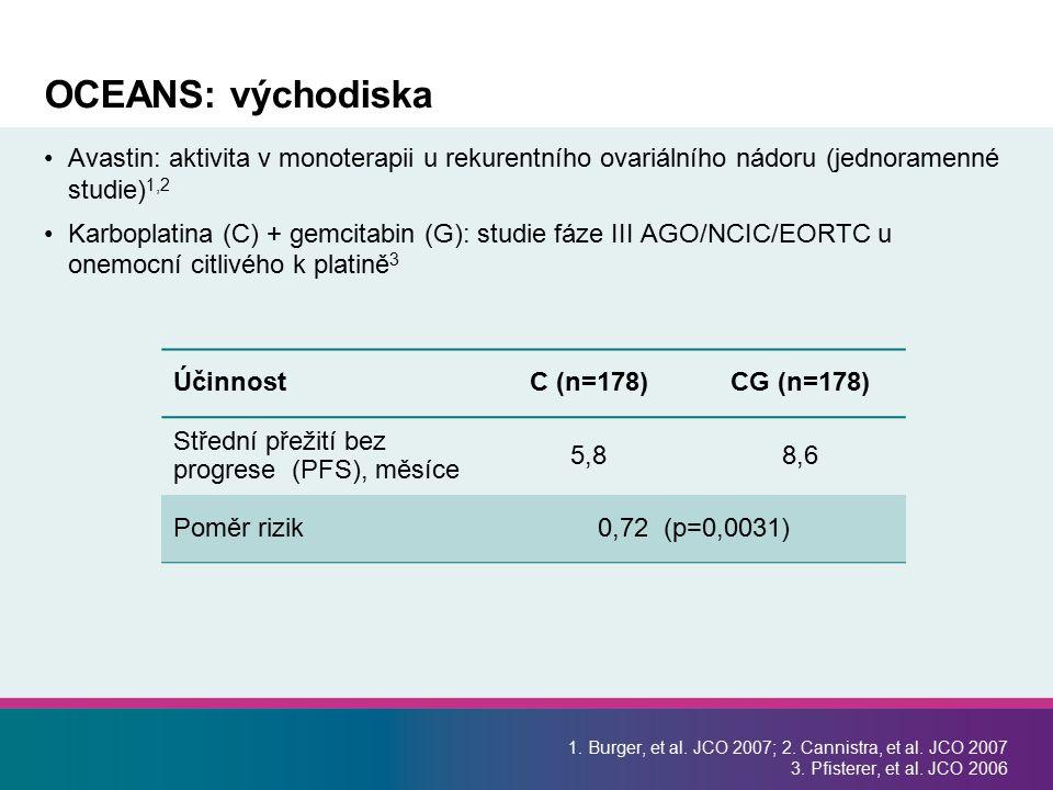 OCEANS: východiska Avastin: aktivita v monoterapii u rekurentního ovariálního nádoru (jednoramenné studie) 1,2 Karboplatina (C) + gemcitabin (G): stud