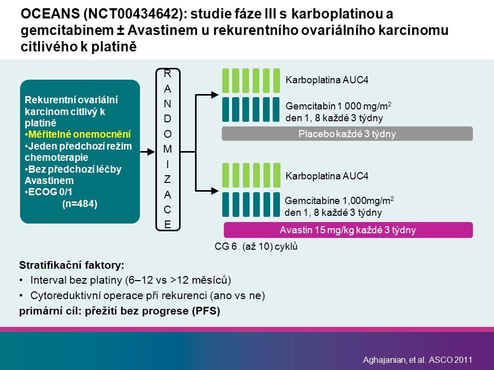 Avastin 15 mg/kg každé 3 týdny Placebo každé 3 týdny Aghajanian, et al. ASCO 2011 OCEANS (NCT00434642): studie fáze III s karboplatinou a gemcitabinem