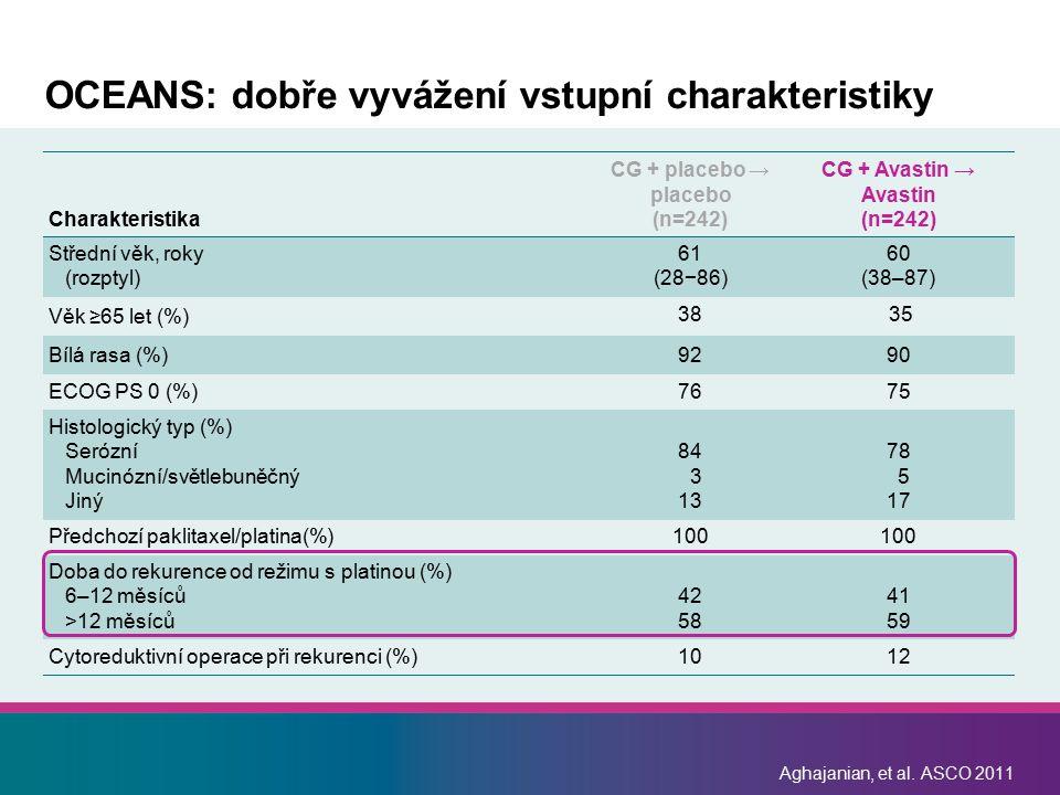 Aghajanian, et al. ASCO 2011 OCEANS: dobře vyvážení vstupní charakteristiky Charakteristika CG + placebo → placebo (n=242) CG + Avastin → Avastin (n=2