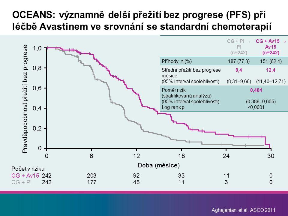 Počet v riziku CG + Av15 2422039233110 CG + Pl 242177451130 Aghajanian, et al. ASCO 2011 OCEANS: významně delší přežití bez progrese (PFS) při léčbě A