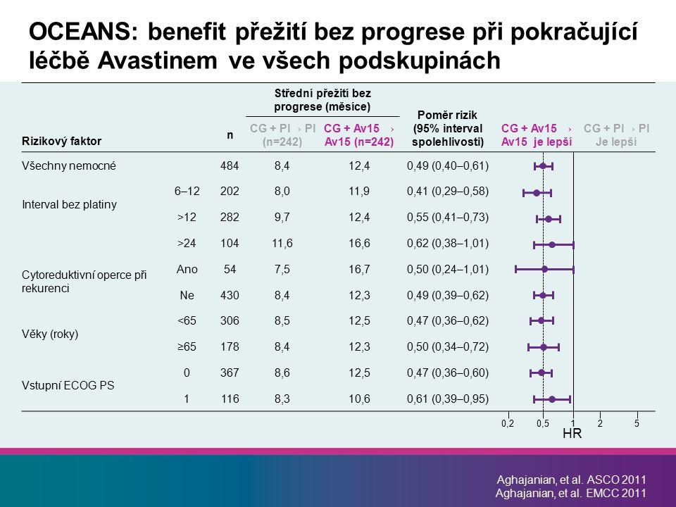 Aghajanian, et al. ASCO 2011 Aghajanian, et al. EMCC 2011 OCEANS: benefit přežití bez progrese při pokračující léčbě Avastinem ve všech podskupinách S
