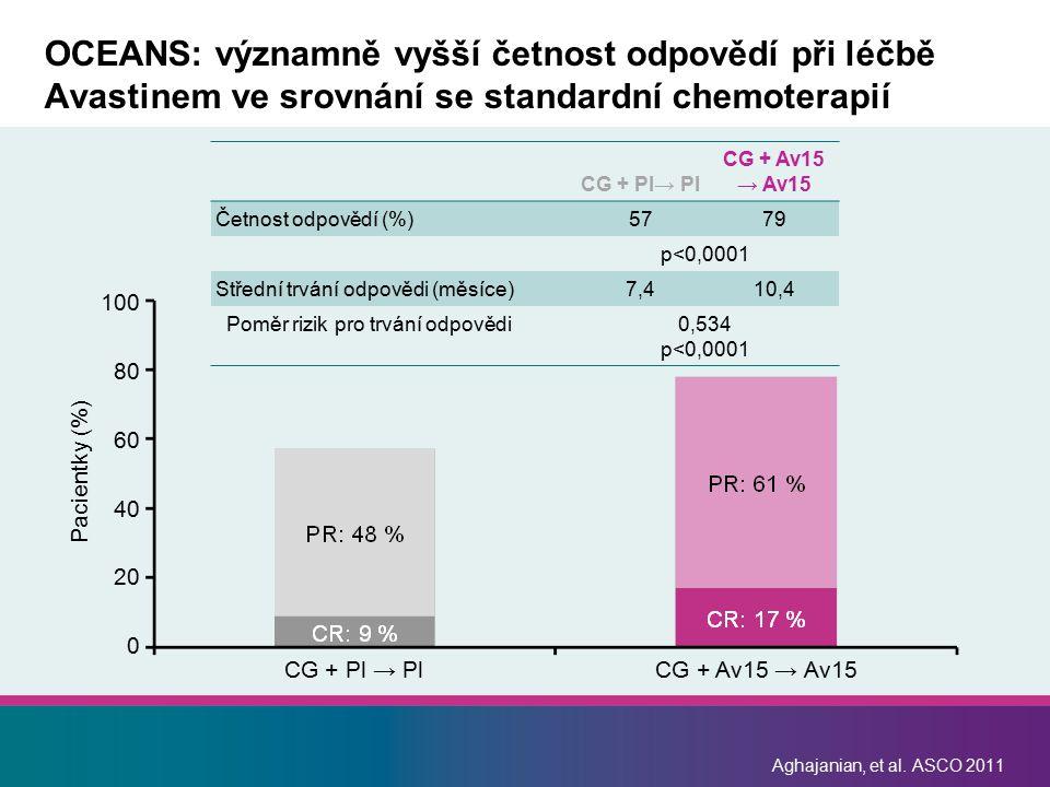 Aghajanian, et al. ASCO 2011 OCEANS: významně vyšší četnost odpovědí při léčbě Avastinem ve srovnání se standardní chemoterapií CG + Pl→ Pl CG + Av15