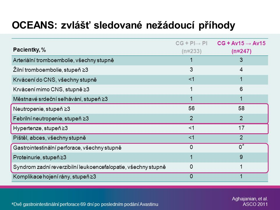 a Dvě gastrointestinální perforace 69 dní po posledním podání Avastinu Aghajanian, et al. ASCO 2011 OCEANS: zvlášť sledované nežádoucí příhody Pacient