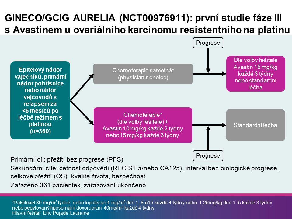 *Paklitaxel 80 mg/m 2 týdně nebo topotecan 4 mg/m 2 den 1, 8 a15 každé 4 týdny nebo 1,25mg/kg den 1–5 každé 3 týdny nebo pegylovaný liposomální doxorubicin 40mg/m 2 každé 4 týdny Hlavní řešitel: Eric Pujade-Lauraine GINECO/GCIG AURELIA (NCT00976911): první studie fáze III s Avastinem u ovariálního karcinomu resistentního na platinu Dle volby řešitele Avastin 15 mg/kg každé 3 týdny nebo standardní léčba Primární cíl: přežití bez progrese (PFS) Sekundární cíle: četnost odpovědí (RECIST a/nebo CA125), interval bez biologické progrese, celkové přežití (OS), kvalita života, bezpečnost Zařazeno 361 pacientek, zařazování ukončeno Chemoterapie* (dle volby řešitele) + Avastin 10 mg/kg každé 2 týdny nebo15 mg/kg každé 3 týdny Standardní léčba Progrese Chemoterapie samotná* (physician's choice) Epitelový nádor vaječníků, primární nádor pobřišnice nebo nádor vejcovodů s relapsem za <6 měsíců po léčbě režimem s platinou (n=360) Progrese