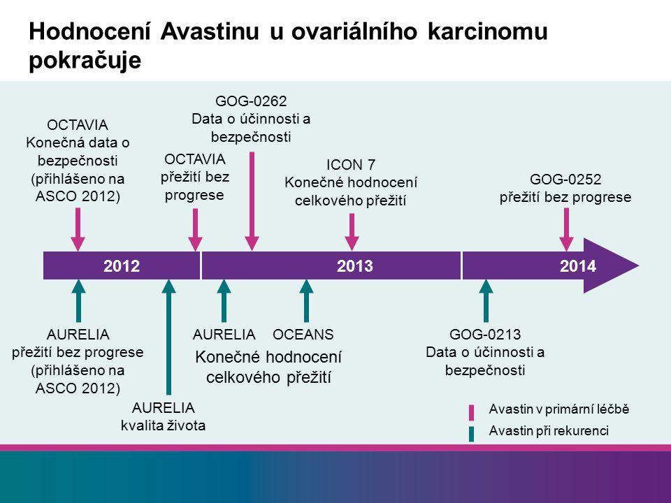 Hodnocení Avastinu u ovariálního karcinomu pokračuje 2012 20132014 GOG-0213 Data o účinnosti a bezpečnosti OCTAVIA Konečná data o bezpečnosti (přihlášeno na ASCO 2012) OCTAVIA přežití bez progrese AURELIA přežití bez progrese (přihlášeno na ASCO 2012) Avastin v primární léčbě Avastin při rekurenci OCEANSAURELIA GOG-0252 přežití bez progrese GOG-0262 Data o účinnosti a bezpečnosti ICON 7 Konečné hodnocení celkového přežití AURELIA kvalita života Konečné hodnocení celkového přežití