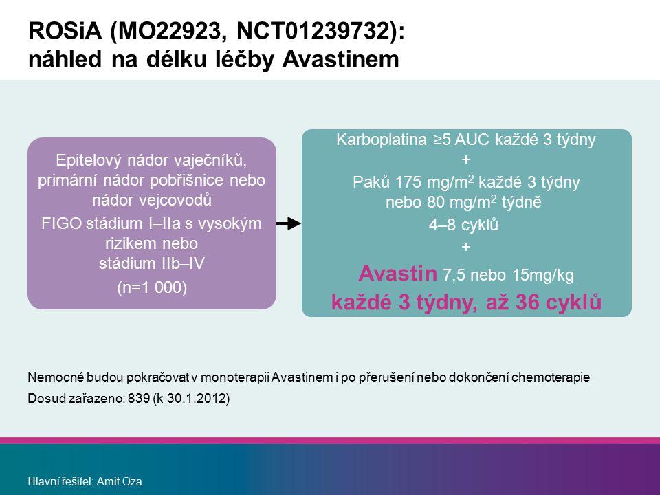 ROSiA (MO22923, NCT01239732): náhled na délku léčby Avastinem Nemocné budou pokračovat v monoterapii Avastinem i po přerušení nebo dokončení chemoterapie Dosud zařazeno: 839 (k 30.1.2012) Hlavní řešitel: Amit Oza Karboplatina ≥5 AUC každé 3 týdny + Paků 175 mg/m 2 každé 3 týdny nebo 80 mg/m 2 týdně 4–8 cyklů + Avastin 7,5 nebo 15mg/kg každé 3 týdny, až 36 cyklů Epitelový nádor vaječníků, primární nádor pobřišnice nebo nádor vejcovodů FIGO stádium I–IIa s vysokým rizikem nebo stádium IIb–IV (n=1 000)