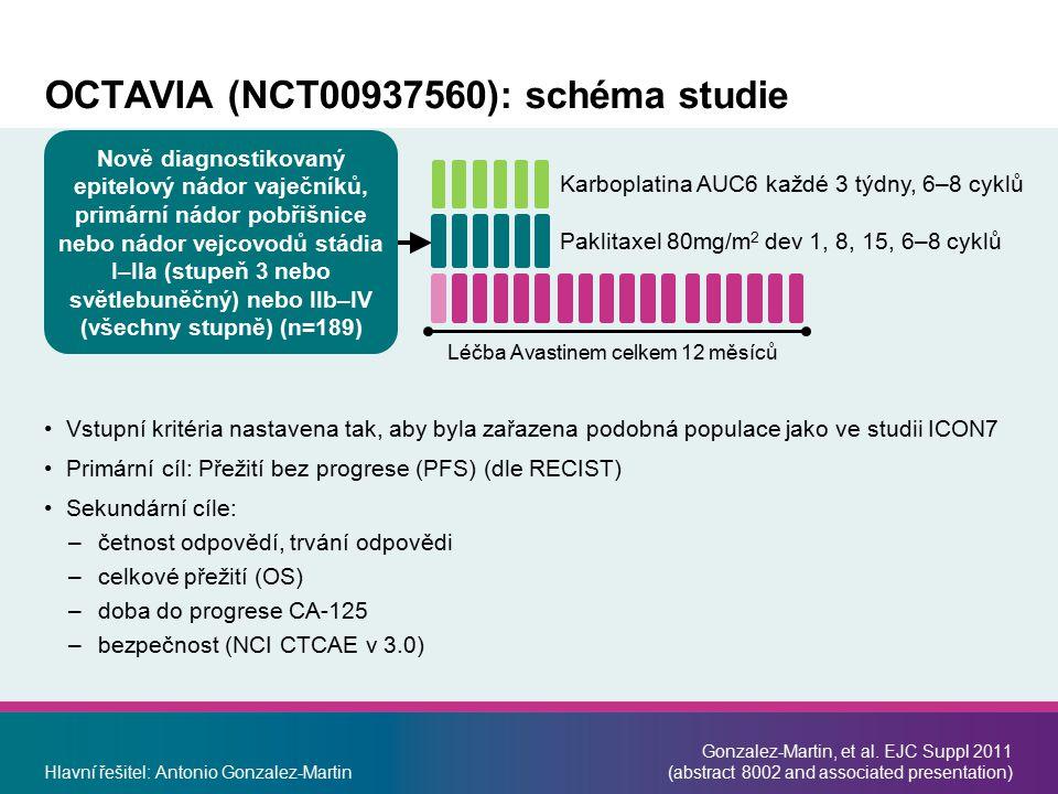 OCTAVIA (NCT00937560): schéma studie Vstupní kritéria nastavena tak, aby byla zařazena podobná populace jako ve studii ICON7 Primární cíl: Přežití bez