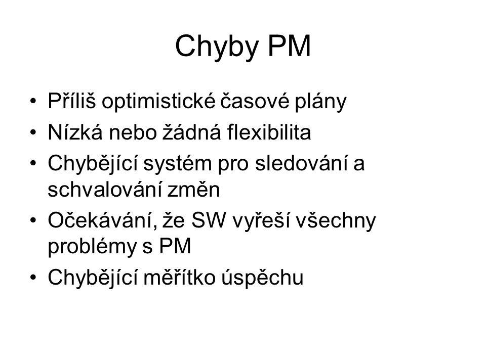 Chyby PM Příliš optimistické časové plány Nízká nebo žádná flexibilita Chybějící systém pro sledování a schvalování změn Očekávání, že SW vyřeší všechny problémy s PM Chybějící měřítko úspěchu