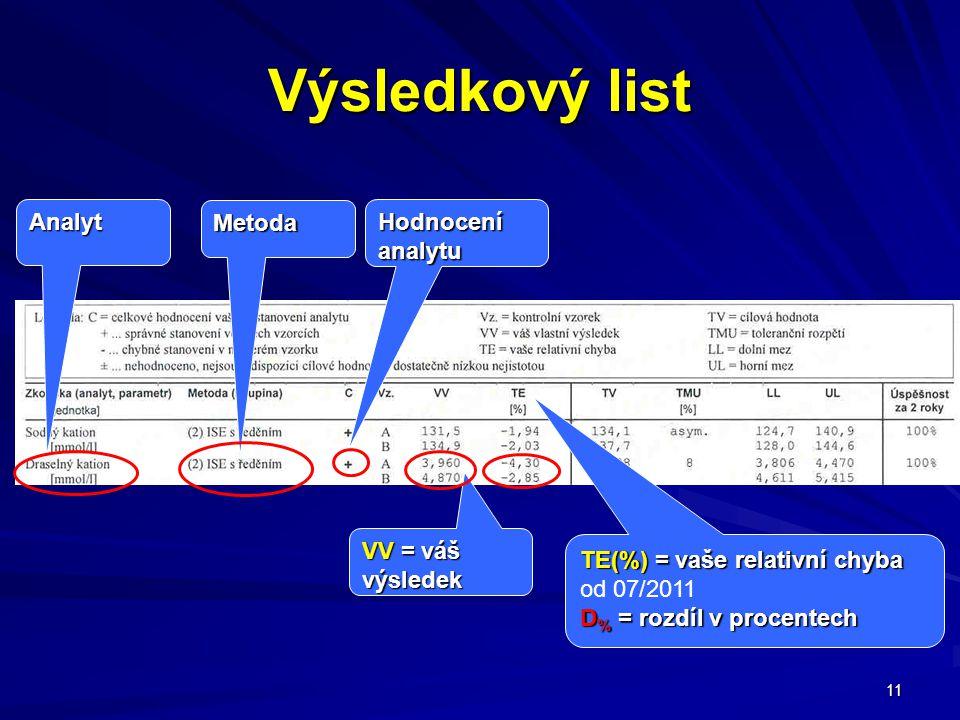 11 Výsledkový list Analyt Metoda Hodnocení analytu VV = váš výsledek TE(%) = vaše relativní chyba od 07/2011 D % = rozdíl v procentech