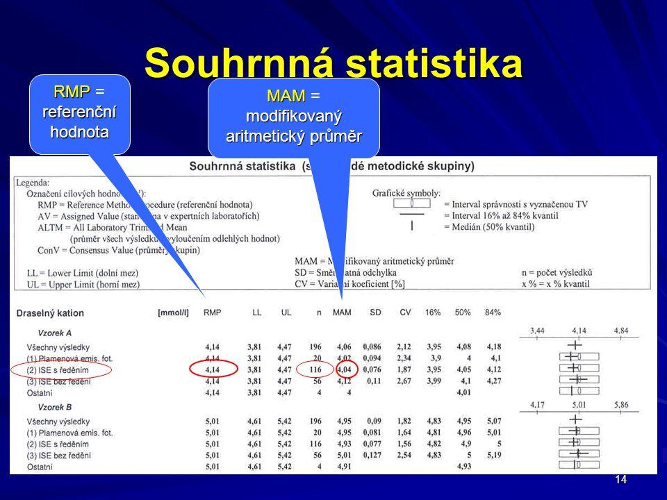 14 Souhrnná statistika RMP referenční hodnota RMP = referenční hodnota MAM modifikovaný aritmetický průměr MAM = modifikovaný aritmetický průměr