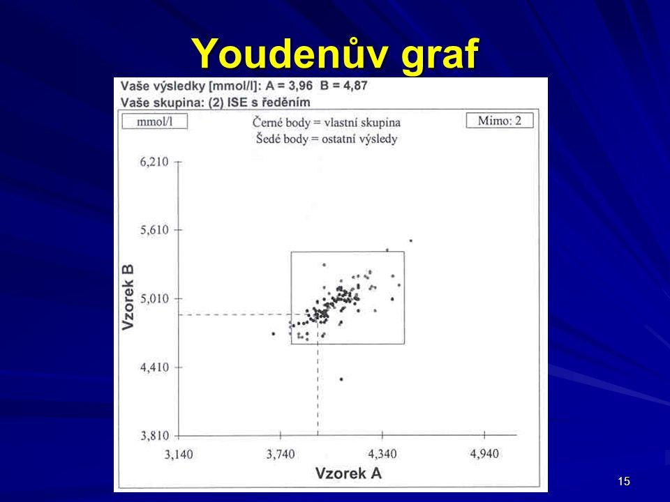 15 Youdenův graf