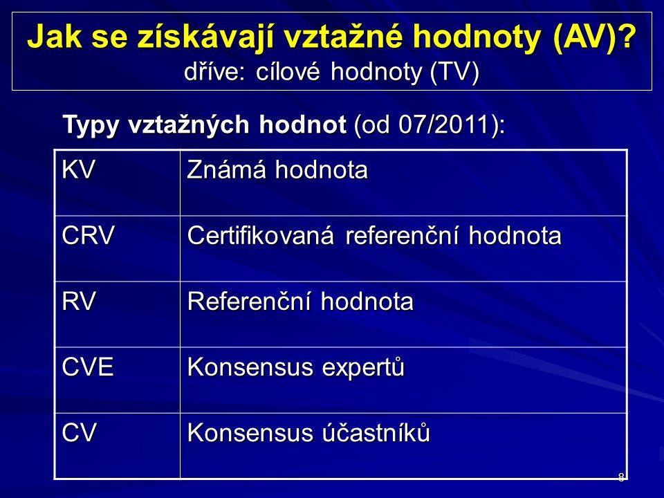 8 Jak se získávají vztažné hodnoty (AV)? dříve: cílové hodnoty (TV) Typy vztažných hodnot (od 07/2011): KV Známá hodnota CRV Certifikovaná referenční