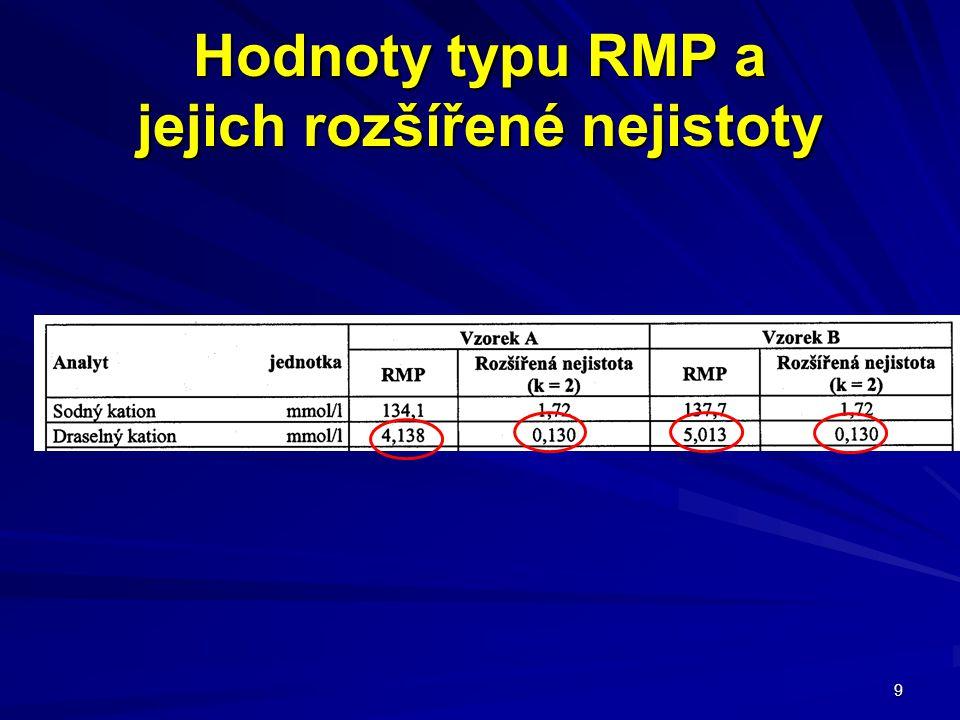 9 Hodnoty typu RMP a jejich rozšířené nejistoty