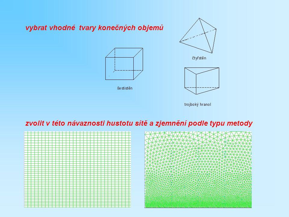 Bilanční rovnice proudění skutečných tekutin Bilance hybnosti - Navier-Stokesova rovnice znát podstatu výpočetní metody v rozsahu potřebném pro spolehlivé použití ve standardních případech Bilance hmotnosti - rovnice kontinuity i…složka j,l…sčítací konvence difuzze – viskózní sdílení zdrojový člen