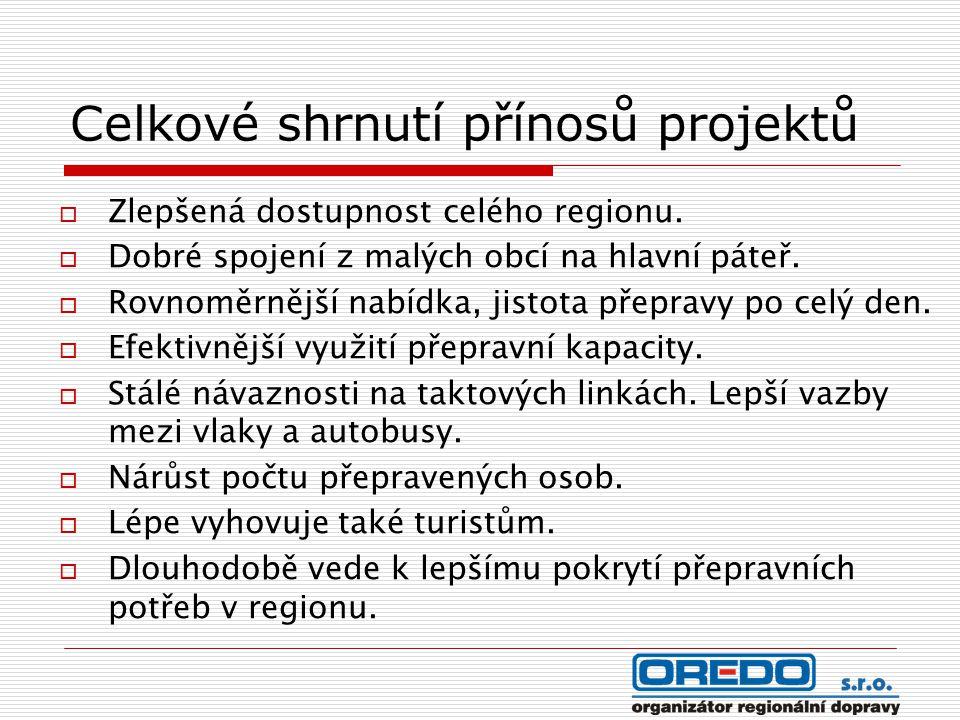 Celkové shrnutí přínosů projektů  Zlepšená dostupnost celého regionu.  Dobré spojení z malých obcí na hlavní páteř.  Rovnoměrnější nabídka, jistota