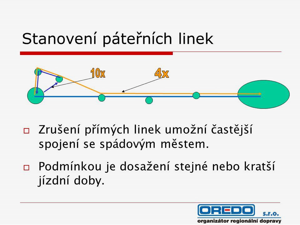 Stanovení páteřních linek  Zrušení přímých linek umožní častější spojení se spádovým městem.  Podmínkou je dosažení stejné nebo kratší jízdní doby.
