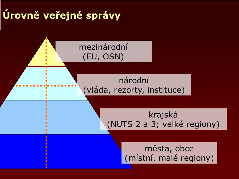 národní (vláda, rezorty, instituce) mezinárodní (EU, OSN) krajská (NUTS 2 a 3; velké regiony) města, obce (místní, malé regiony) Úrovně veřejné správy