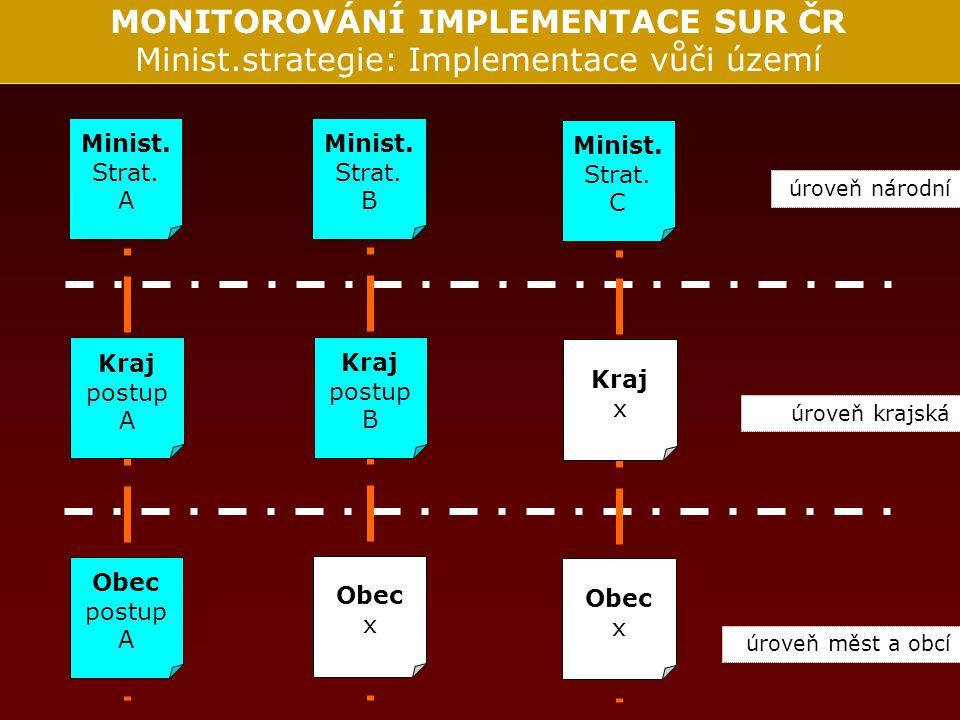 MONITOROVÁNÍ IMPLEMENTACE SUR ČR Minist.strategie: Implementace vůči území úroveň národní úroveň krajská úroveň měst a obcí Minist.