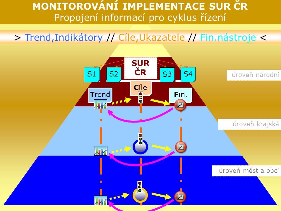 SUR ČR S3 S2 S1 S4 Cíle úroveň národní (vláda, rezorty, instit.) úroveň mezinárodní (EU, OSN) úroveň krajská (NUTS 2,3; velké regiony) úroveň měst a obcí (malé regiony) BenchmarkingAnalýza vazeb k SUR ČR Monitorování impl.