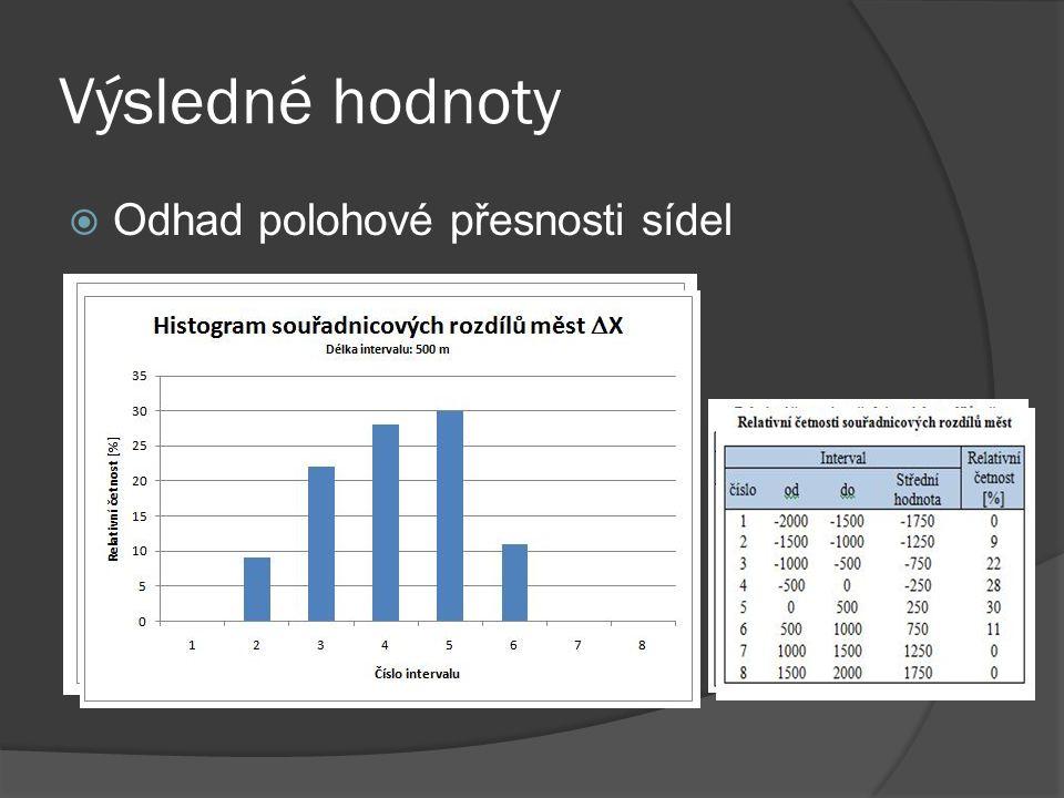 Výsledné hodnoty  Odhad polohové přesnosti sídel