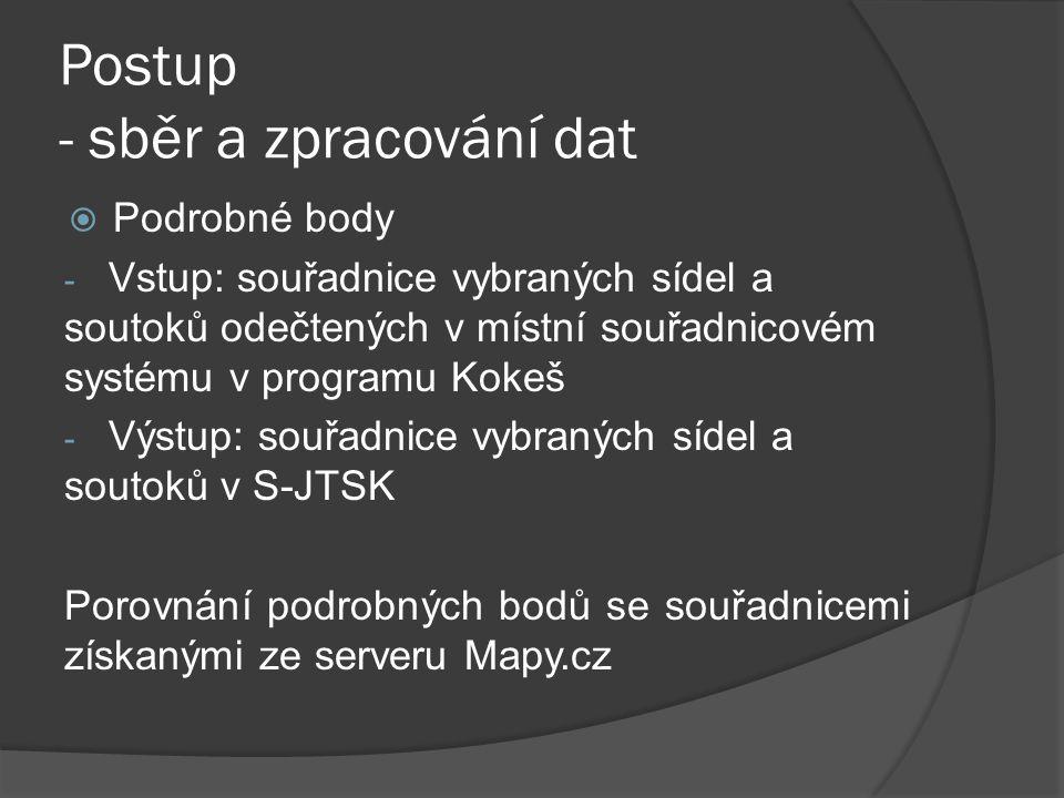 Sběr souřadnic na portálu mapy.cz