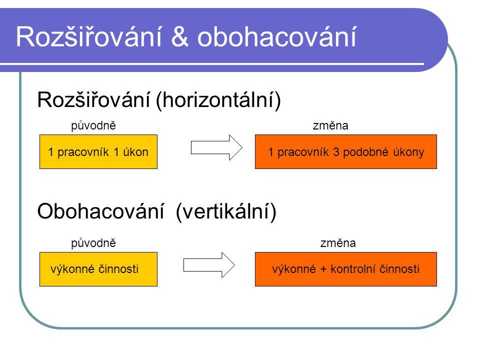 Rozšiřování & obohacování Rozšiřování (horizontální) Obohacování (vertikální) 1 pracovník 1 úkon1 pracovník 3 podobné úkony výkonné činnostivýkonné +