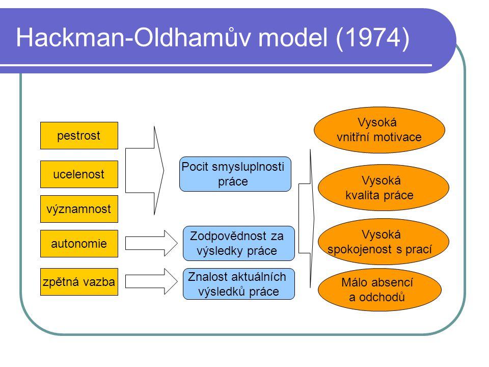 Hackman-Oldhamův model (1974) pestrost významnost autonomie zpětná vazba ucelenost Znalost aktuálních výsledků práce Zodpovědnost za výsledky práce Má