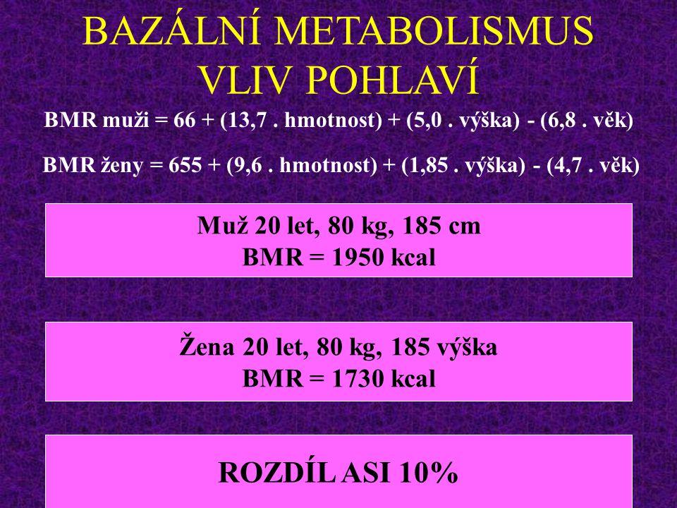 BAZÁLNÍ METABOLISMUS VLIV POHLAVÍ BMR ženy = 655 + (9,6. hmotnost) + (1,85. výška) - (4,7. věk) BMR muži = 66 + (13,7. hmotnost) + (5,0. výška) - (6,8