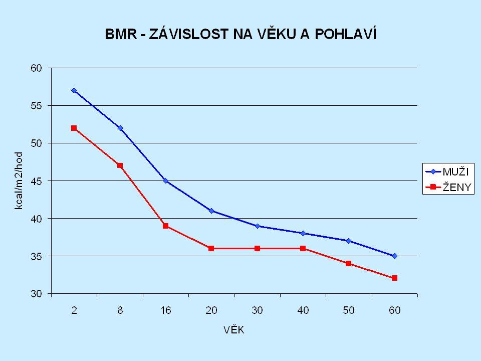 BAZÁLNÍ METABOLISMUS VLIV VĚKU BMR ženy = 655 + (9,6. hmotnost) + (1,85. výška) - (4,7. věk) BMR muži = 66 + (13,7. hmotnost) + (5,0. výška) - (6,8. v