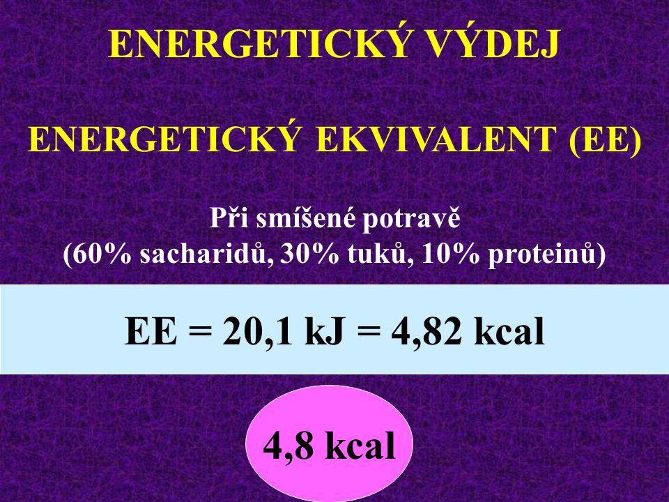 ENERGETICKÝ VÝDEJ ENERGETICKÝ EKVIVALENT (EE) sacharidů21,1 kJ = 5,05 kcal proteinů18,0 kJ = 4,31 kcal lipidů19,0 kJ = 4,55 kcal Neúplná katabolizace