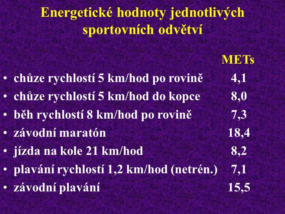 Energetické hodnoty jednotlivých činností volného času METs sběr lesních plodů2,5 hrabání listí3,9 rytí, okopávání5,0 házení lopatou 5 kg/10x za min6,