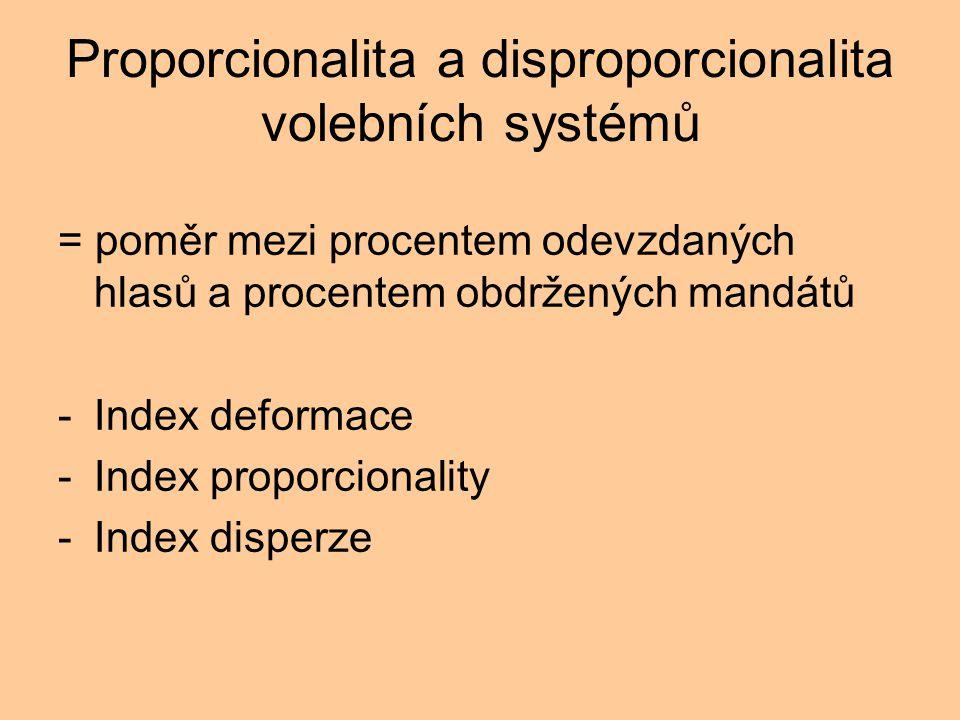 Proporcionalita a disproporcionalita volebních systémů = poměr mezi procentem odevzdaných hlasů a procentem obdržených mandátů -Index deformace -Index