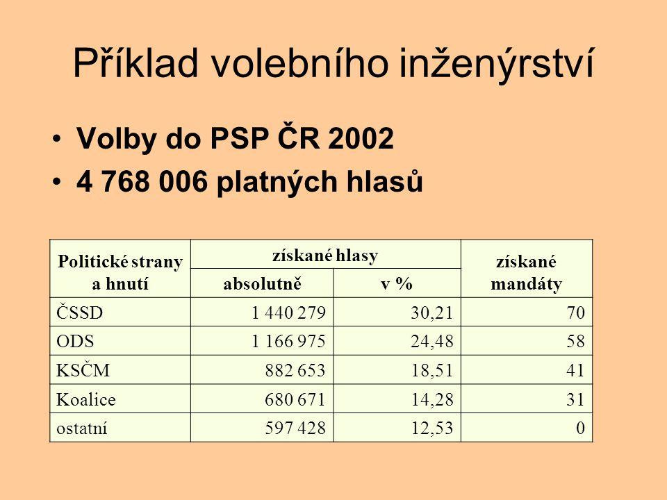 Příklad volebního inženýrství Volby do PSP ČR 2002 4 768 006 platných hlasů Politické strany a hnutí získané hlasy získané mandáty absolutněv % ČSSD1