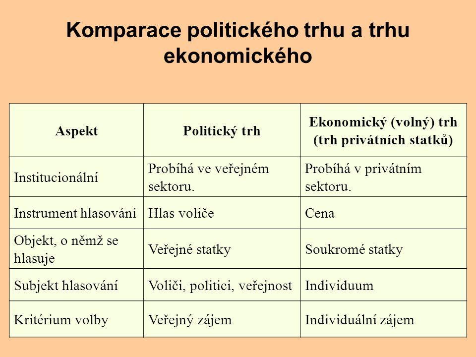 Komparace politického trhu a trhu ekonomického AspektPolitický trh Ekonomický (volný) trh (trh privátních statků) Institucionální Probíhá ve veřejném