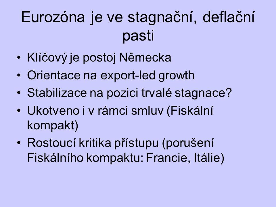 Eurozóna je ve stagnační, deflační pasti Klíčový je postoj Německa Orientace na export-led growth Stabilizace na pozici trvalé stagnace? Ukotveno i v