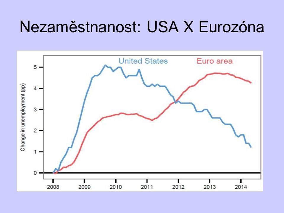 Nezaměstnanost: USA X Eurozóna