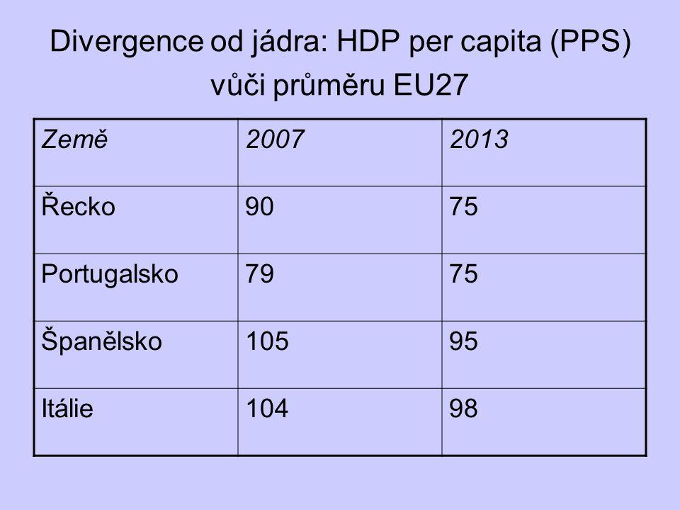 Divergence od jádra: HDP per capita (PPS) vůči průměru EU27 Země20072013 Řecko9075 Portugalsko7975 Španělsko10595 Itálie10498