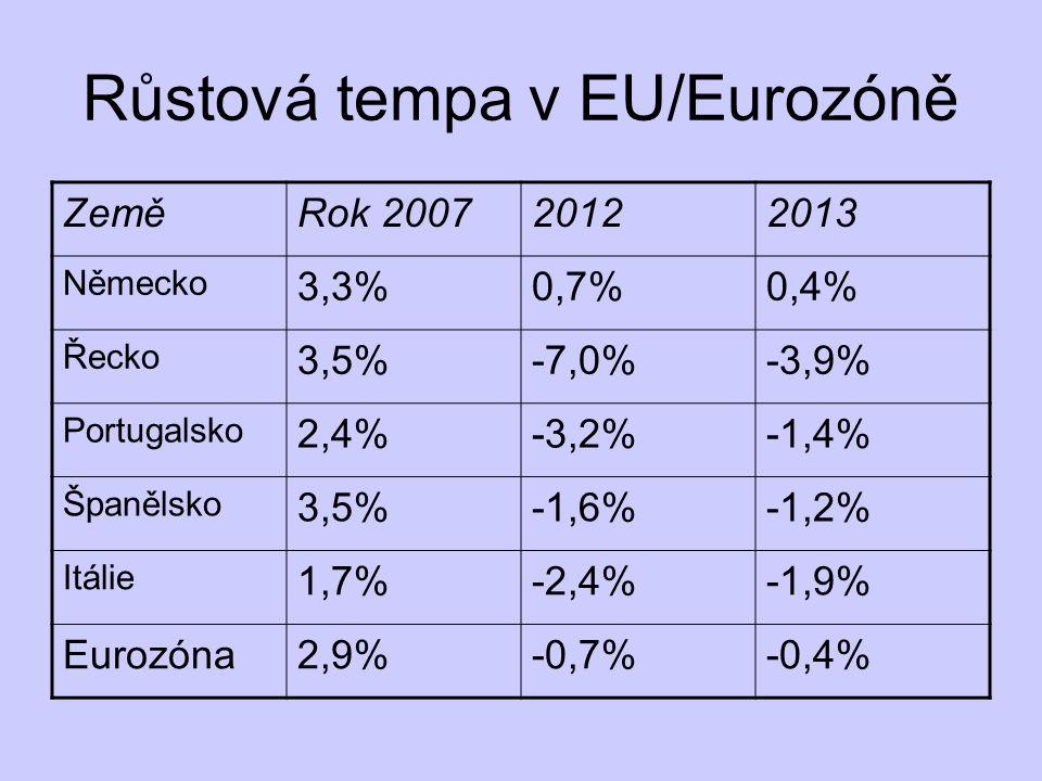 Růstová tempa v EU/Eurozóně ZeměRok 200720122013 Německo 3,3%0,7%0,4% Řecko 3,5%-7,0%-3,9% Portugalsko 2,4%-3,2%-1,4% Španělsko 3,5%-1,6%-1,2% Itálie