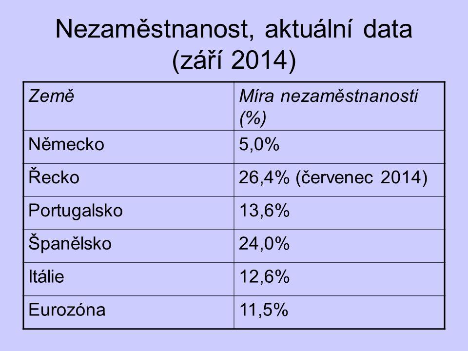 Nezaměstnanost, aktuální data (září 2014) ZeměMíra nezaměstnanosti (%) Německo5,0% Řecko26,4% (červenec 2014) Portugalsko13,6% Španělsko24,0% Itálie12,6% Eurozóna11,5%