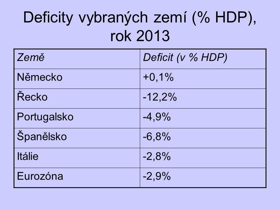 Deficity vybraných zemí (% HDP), rok 2013 ZeměDeficit (v % HDP) Německo+0,1% Řecko-12,2% Portugalsko-4,9% Španělsko-6,8% Itálie-2,8% Eurozóna-2,9%