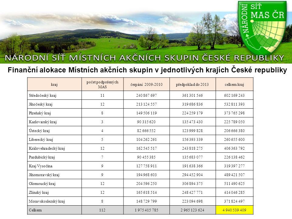 Finanční alokace Místních akčních skupin v jednotlivých krajích České republiky kraj počet podpořených MAS čerpání 2009-2010předpoklad do 2013celkem k