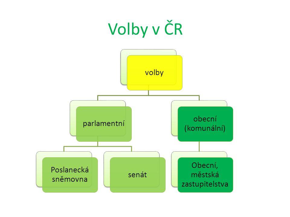 volbyparlamentní Poslanecká sněmovna senát obecní (komunální) Obecní, městská zastupitelstva Volby v ČR