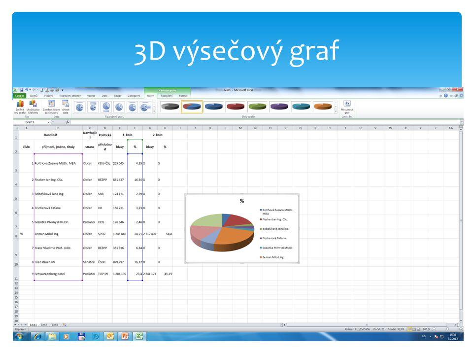 3D výsečový graf